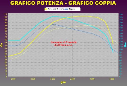 Tuning ALFA ROMEO MITO 1.3 MJT 90 cv