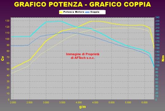 Tuning ALFA ROMEO GIULIETTA 1.400 TJET 120 cv