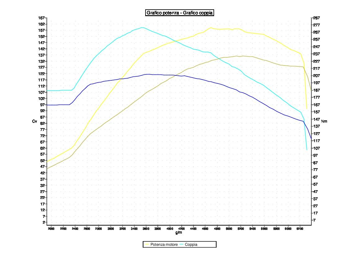 Tuning FIAT 500  ABARTH 1.4 TJET 135 CDV