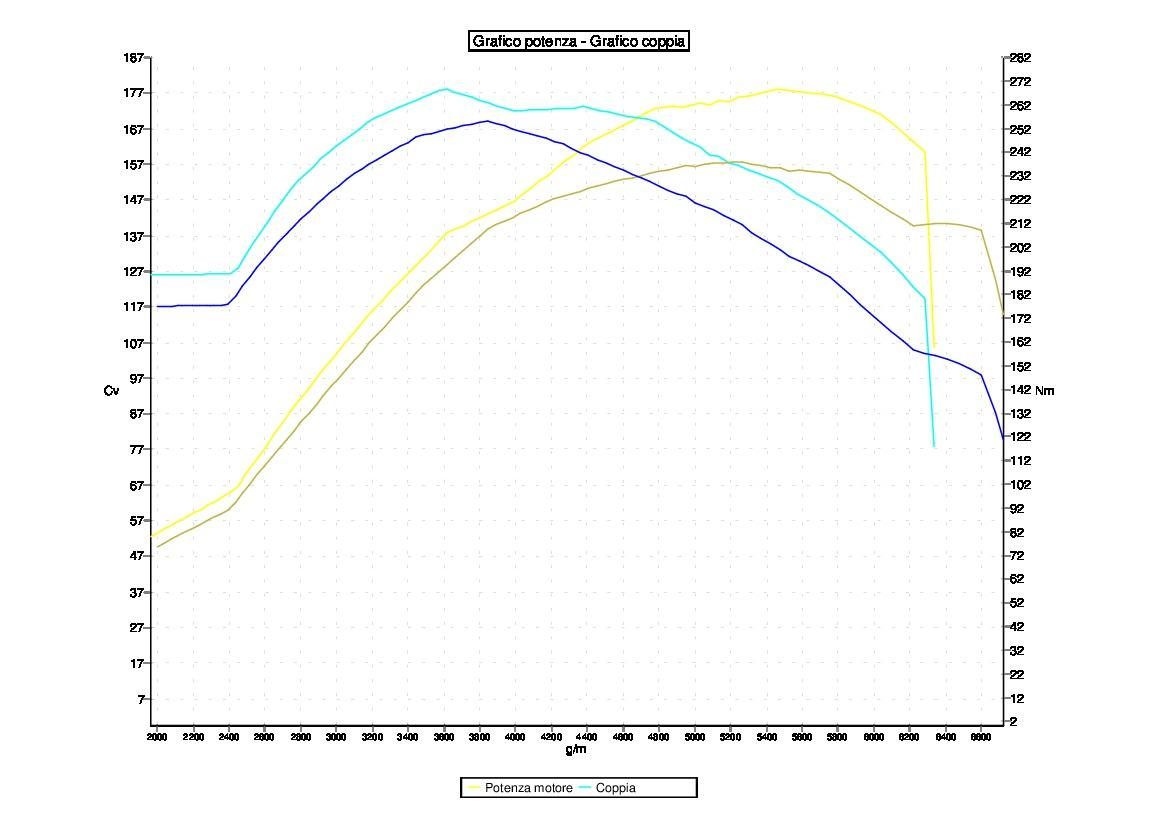 Tuning FIAT 500 ESSESSE 1.4 TJET 160CV