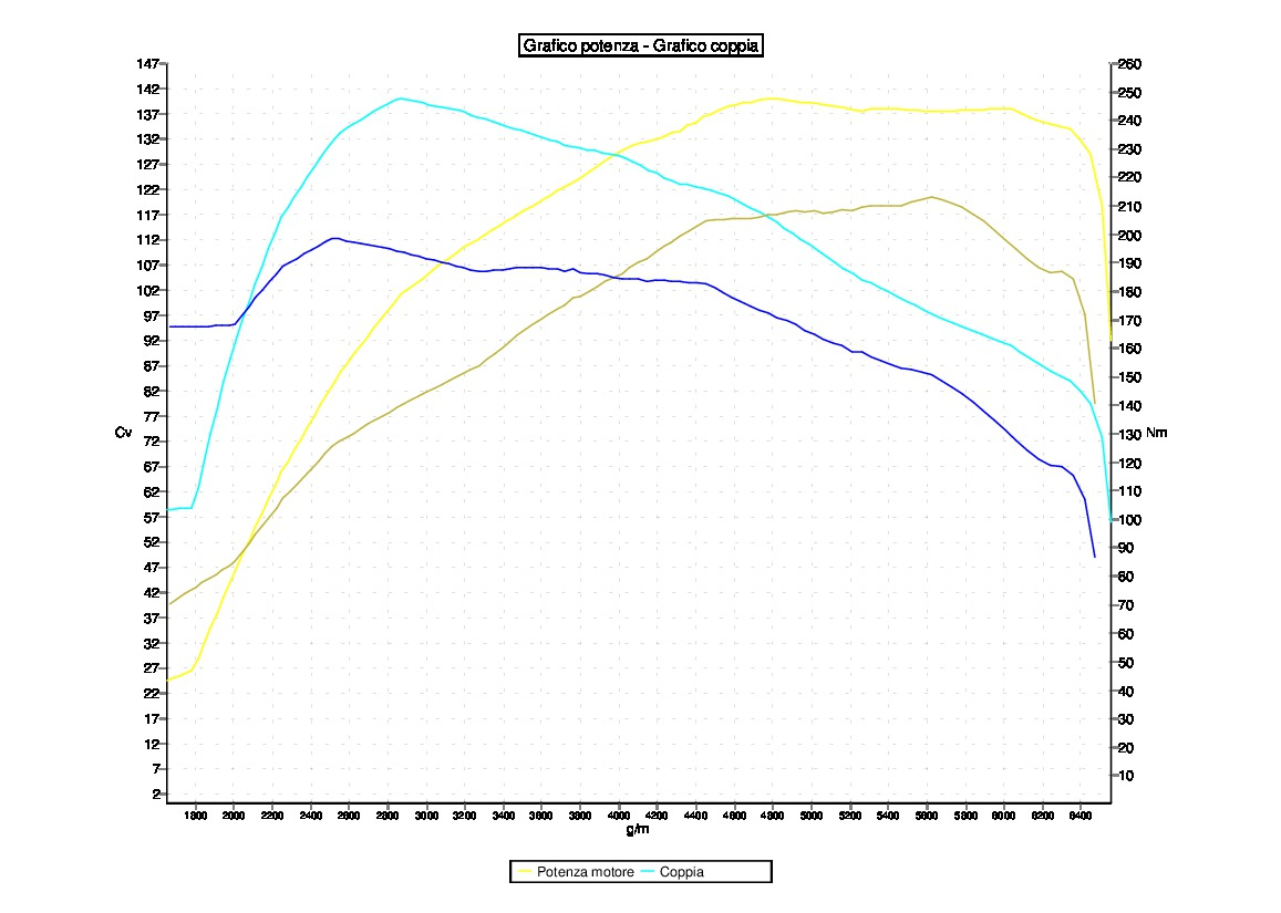 Tuning VOLKSWAGEN SCIROCCO 1.4 TSI 122CV