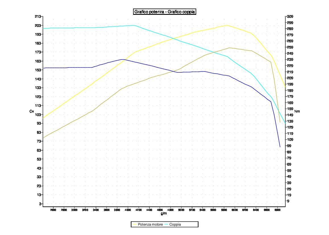 Tuning VOLKSWAGEN POLO GTI 1.4 TSI 180 CV