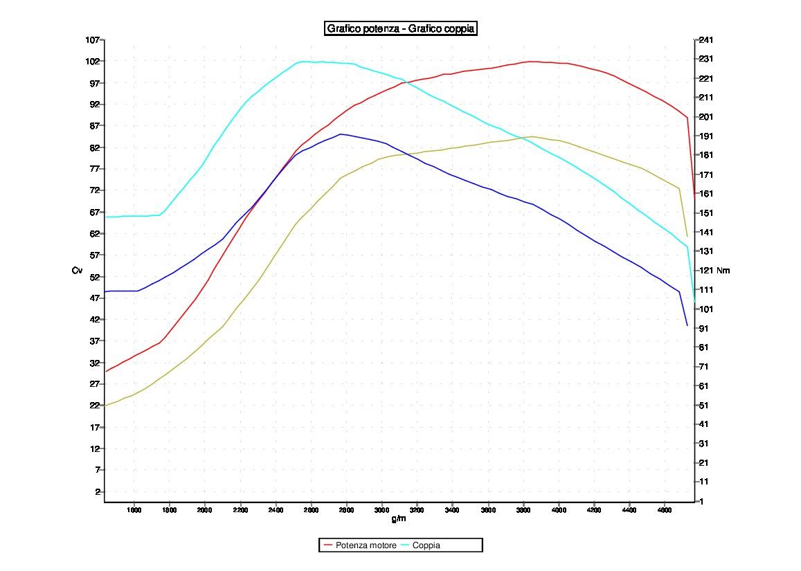 Tuning RENAULT MEGANE 1.5 DCI 86 CV