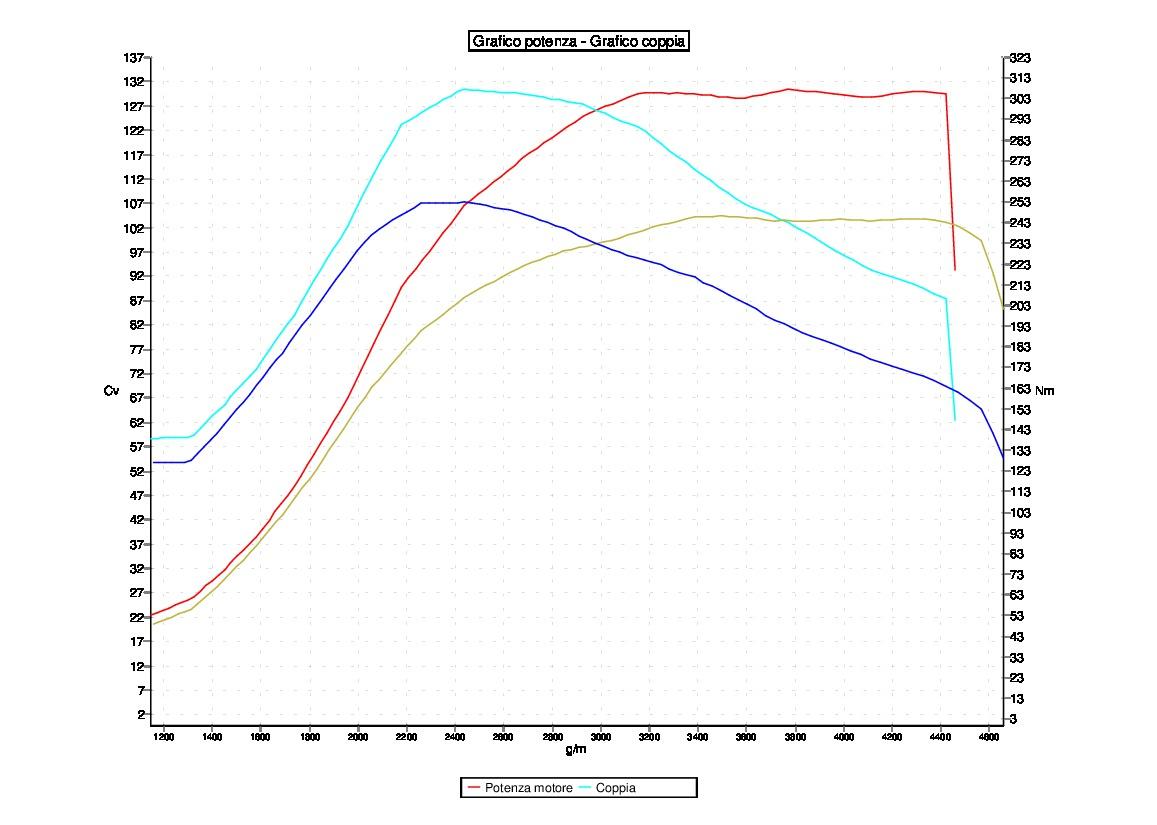 Tuning SKODA YETI 1.6TDI 105CV