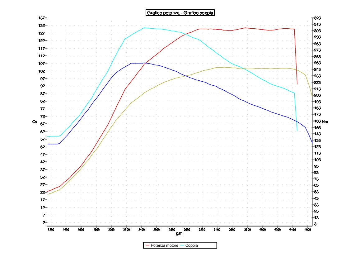 Tuning VOLKSWAGEN GOLF6 1.6TDI 105CV