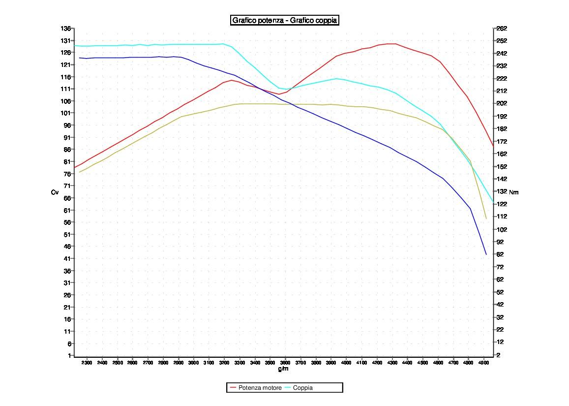 Tuning VOLKSWAGEN GOLF 7 1.6 TDI 77KW