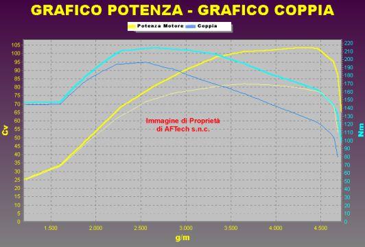 Tuning FIAT STILO 1.900cc JTD 80 cv