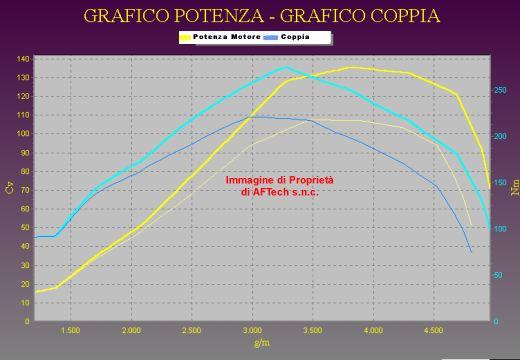 Tuning ALFA ROMEO 156 1.9 JTD 102 cv