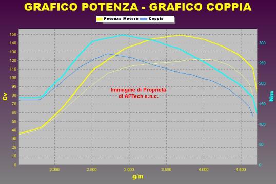 Tuning ALFA ROMEO 159 1.9 JTD 120 cv