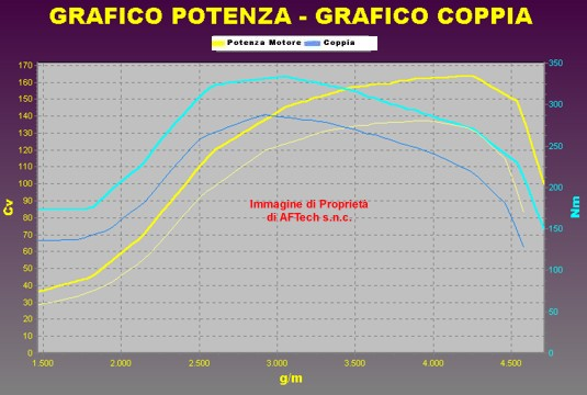 Tuning ALFA ROMEO 156 1.9 JTD 140 cv
