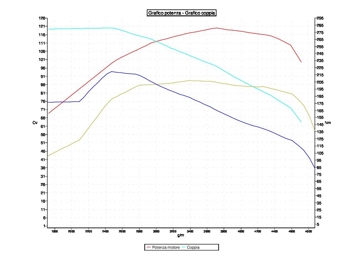 Tuning VOLKSWAGEN GOLF6 1.6 TDI 90CV