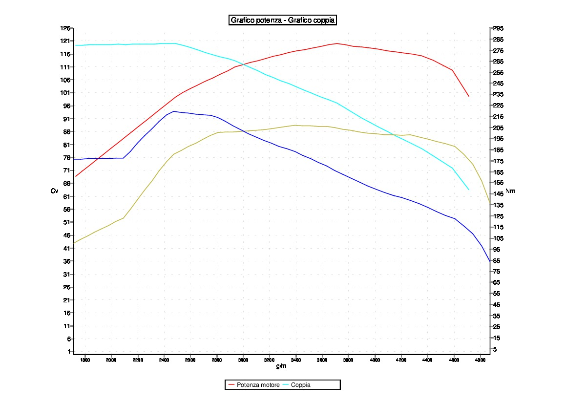 Tuning VOLKSWAGEN POLO 1.6 TDI 90CV
