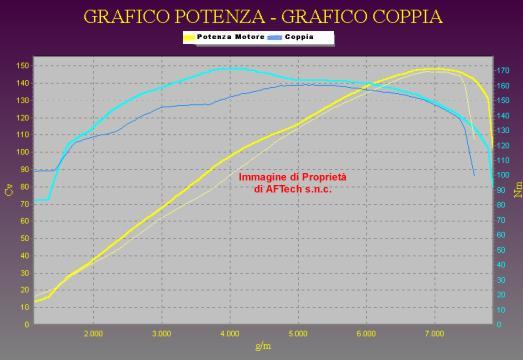 Tuning ALFA ROMEO 155 2.0 Aspirato