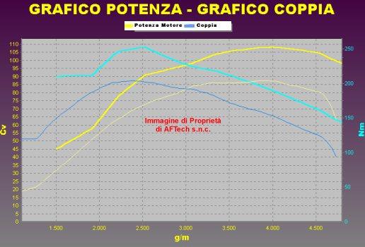Tuning PEUGEOT 206 2.0 HDI 90 cv
