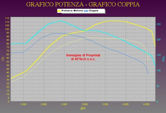 Tuning CITROEN PICASSO 2.0 HDI 90 cv