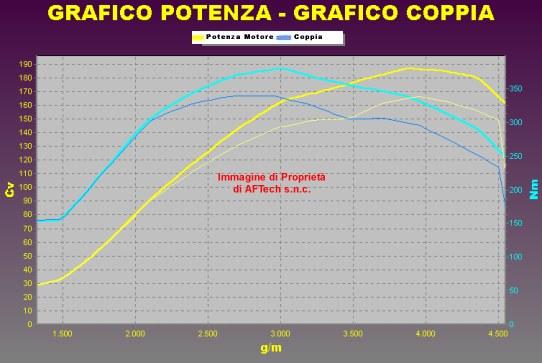 Tuning ALFA ROMEO 159 2.0 JTD 170 cv