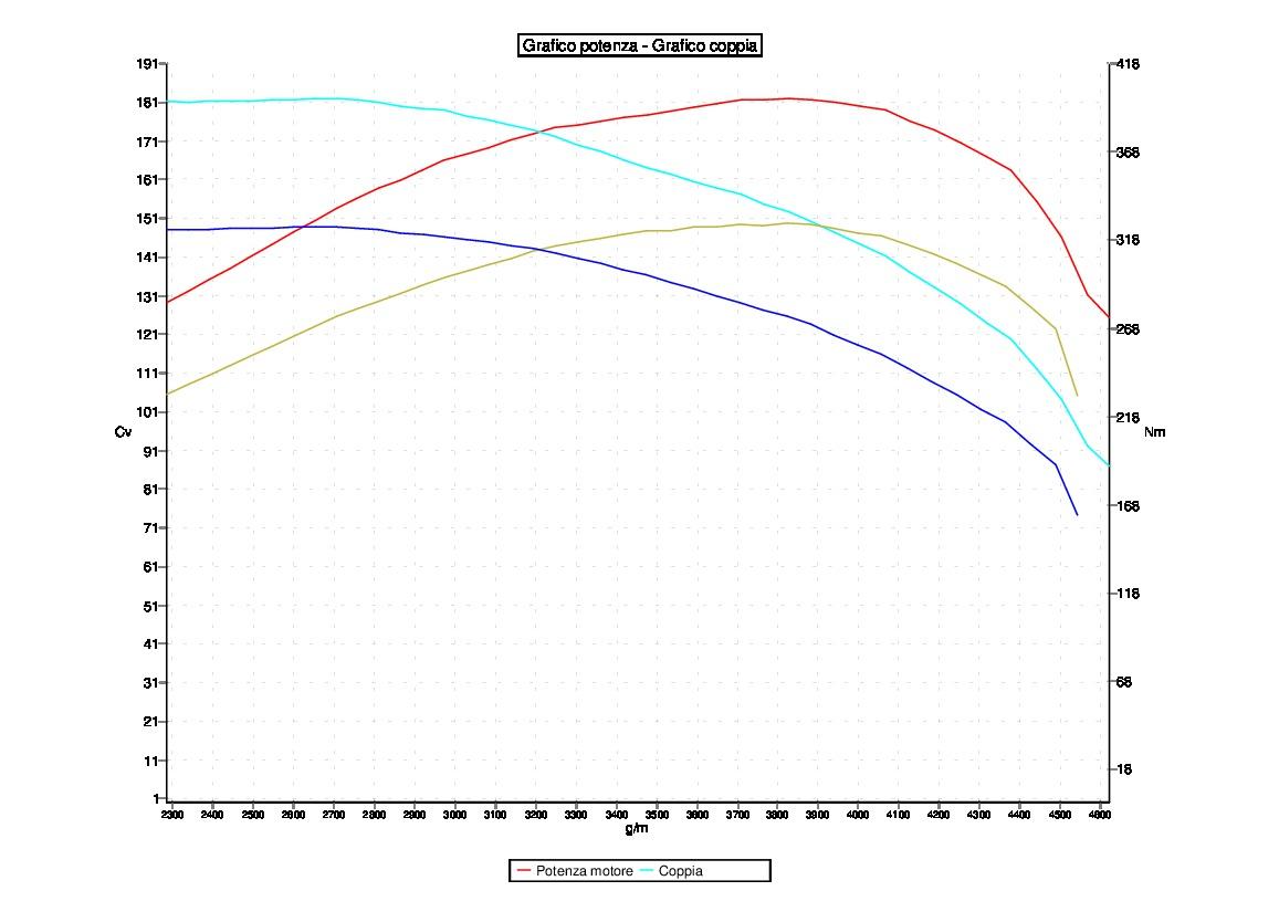 Tuning AUDI Q3 2.0 TDI 110KW