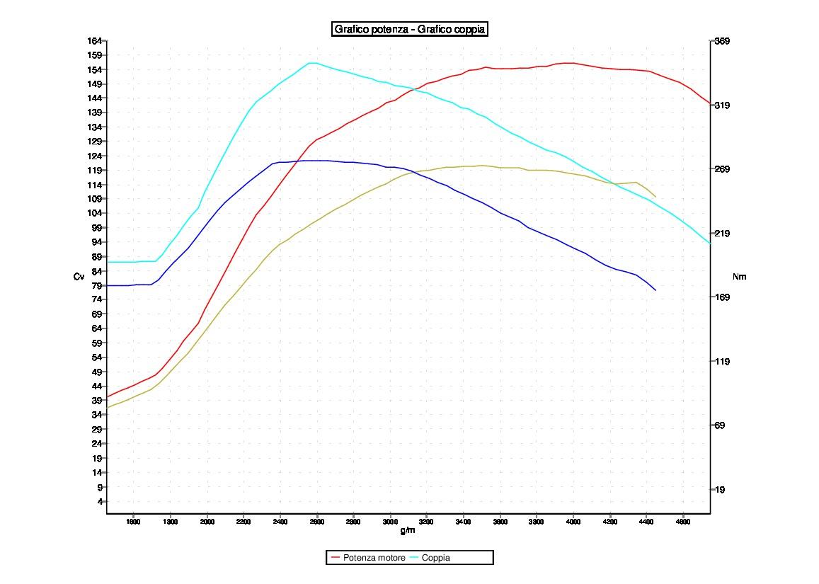 Tuning AUDI A4 8K 2.0 TDI 120CV