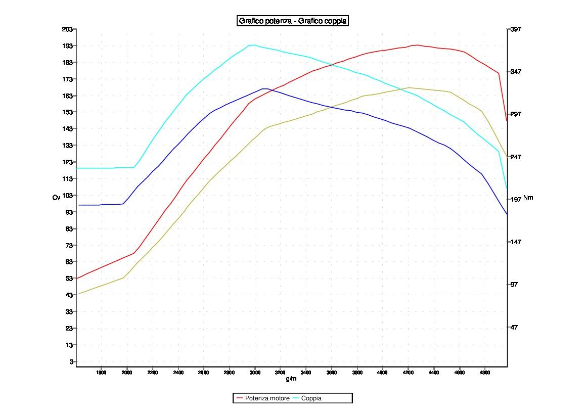 Tuning VOLKSWAGEN GOLF6 2.0 TDI 170CV