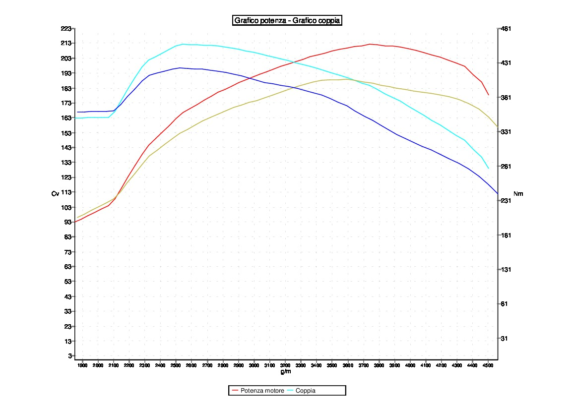 Tuning LAND ROVER RANGE ROVER EVOQUE 2.2 SD4  140KW