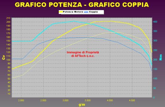 Tuning ALFA ROMEO 166 2.4 JTD 175 cv