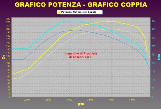 Tuning ALFA ROMEO 159 2.4 JTD 200 cv