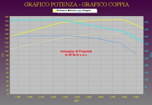 Tuning KIA SORENTO 2.5 CRDI cambio automatico