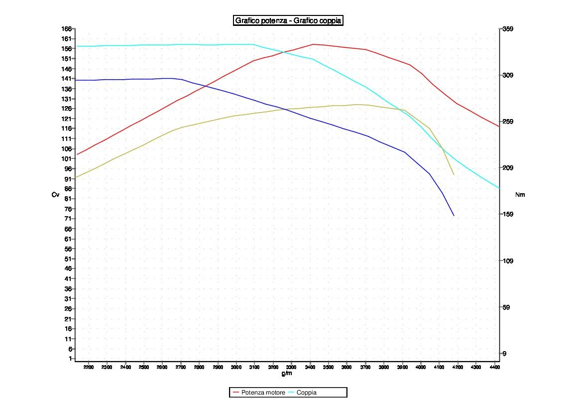 Tuning VOLKSWAGEN TRANSPORTER 2.5 TDI 130CV