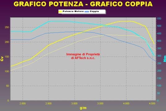 Tuning AUDI A6 3.0 V6 TDI 225 cv Cambio Automatico
