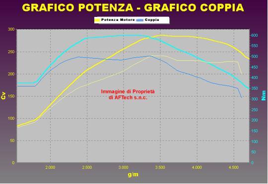 Tuning AUDI A4 3.0 V6 TDI 240 cv