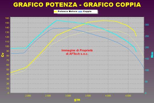 Tuning MAZDA MAZDA 6 2.0 MZR-CD 136 cv