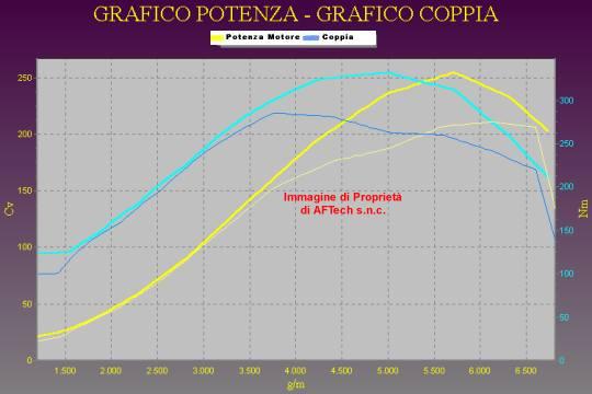 Tuning SEAT LEON Cupra 1.8T 210cv
