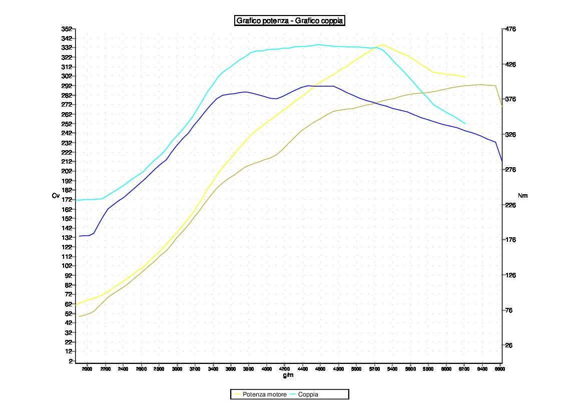 Tuning SUBARU IMPREZA 2012 STI 2500  300CV
