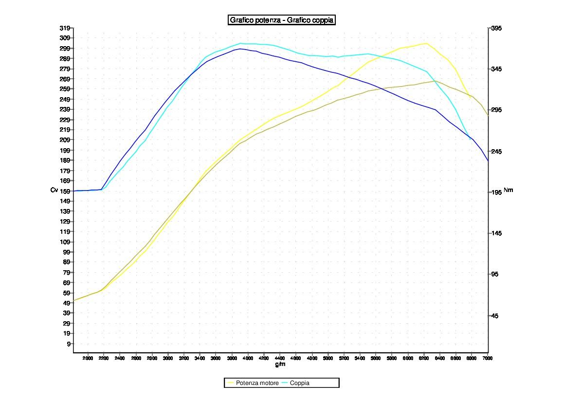 Tuning AUDI TTS *2.0TFSI 200 KW DSG