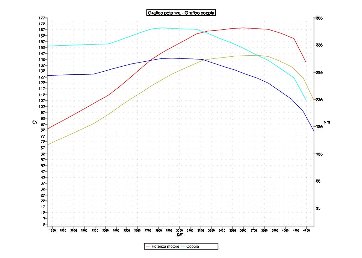 Tuning RENAULT MASTER 2.3 CDI 107KW