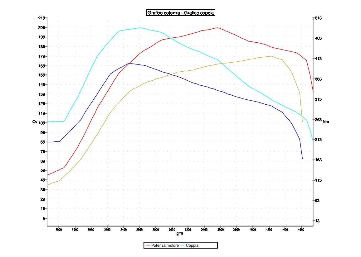 Tuning MERCEDES E 270 2.7 CDI EDC16 5A
